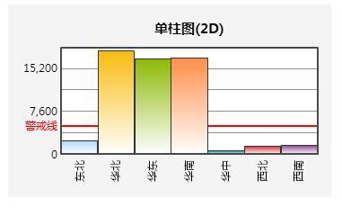 统计图-自定义警戒线2